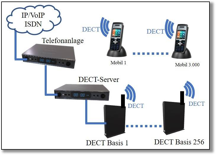 DECT Systemtelefone