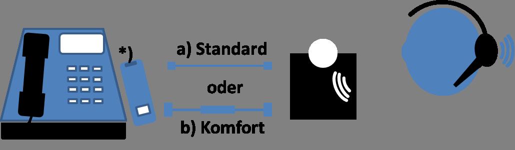 Anschluss eines schnurlosen Headset an Unify Telefone