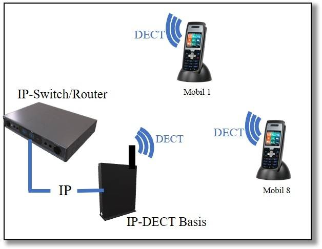 Switch mit IP-DECT-Basis