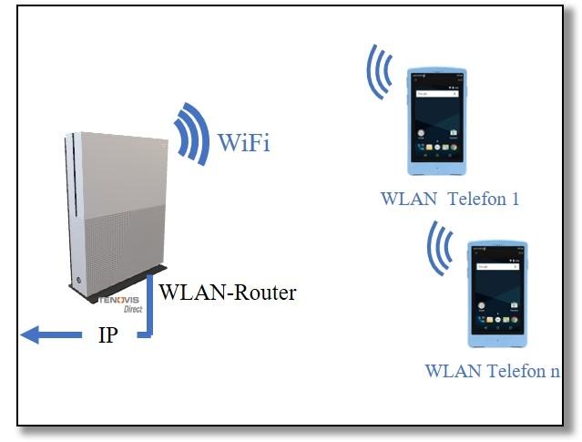 WLAN-Telefonie